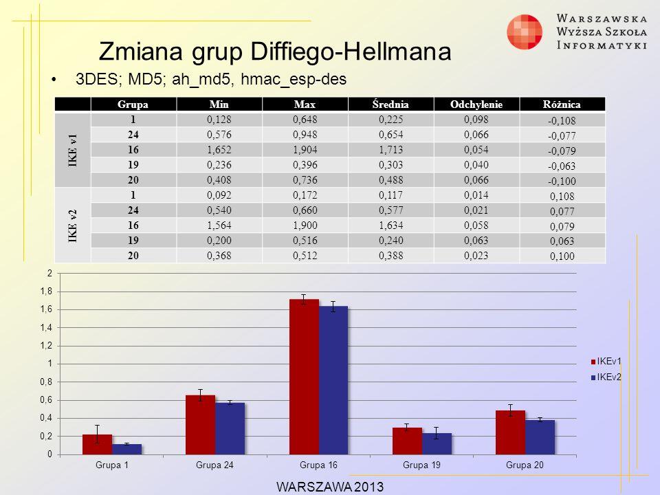 Zmiana grup Diffiego-Hellmana