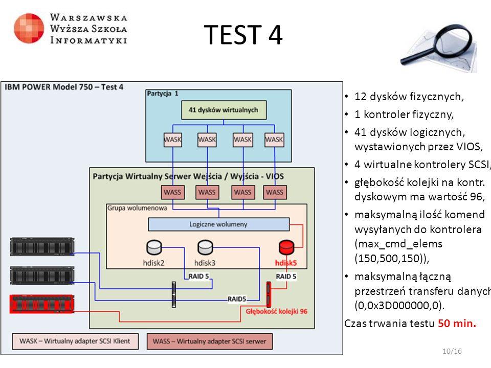 TEST 4 12 dysków fizycznych, 1 kontroler fizyczny,
