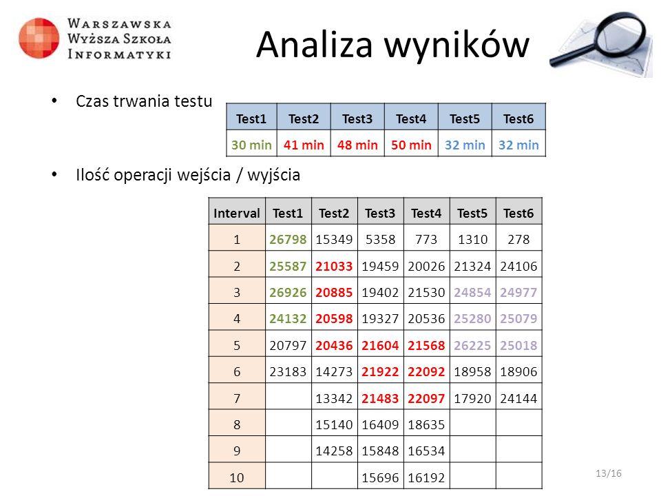 Analiza wyników Czas trwania testu Ilość operacji wejścia / wyjścia