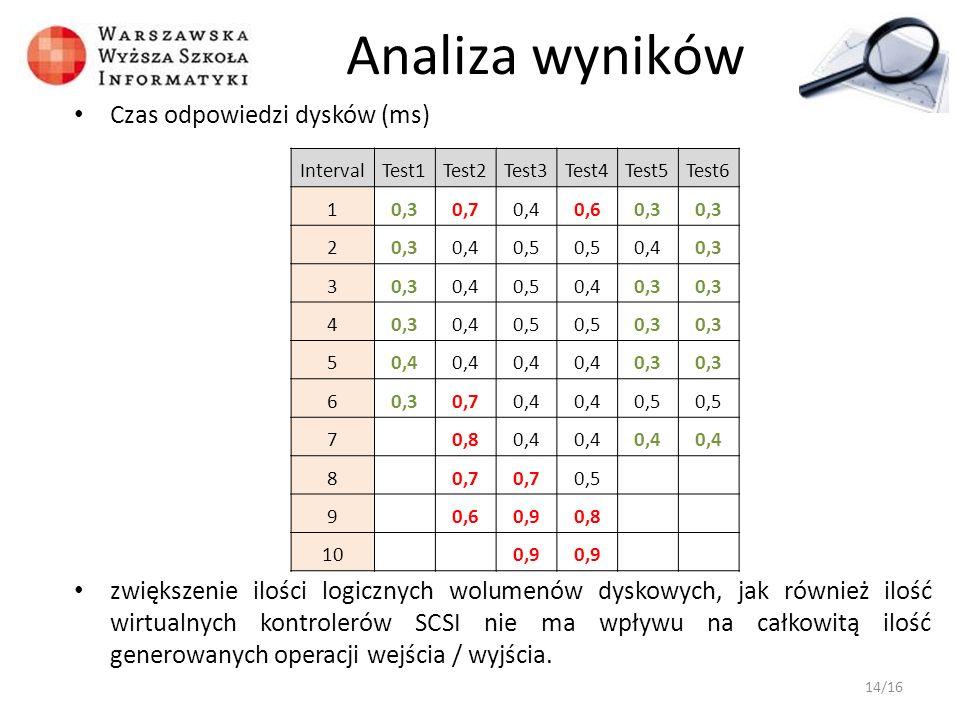 Analiza wyników Czas odpowiedzi dysków (ms)