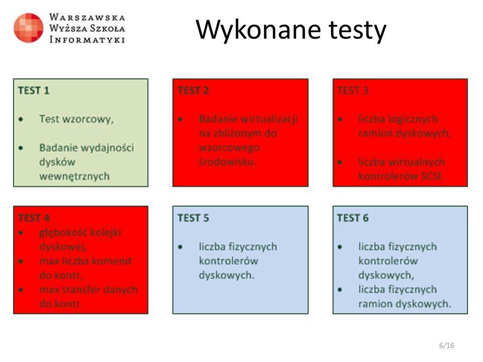 Wykonane testy