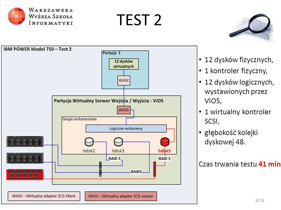 TEST 2 12 dysków fizycznych, 1 kontroler fizyczny,