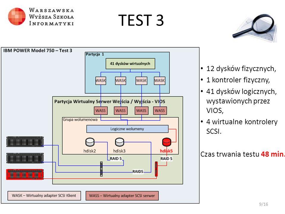 TEST 3 12 dysków fizycznych, 1 kontroler fizyczny,