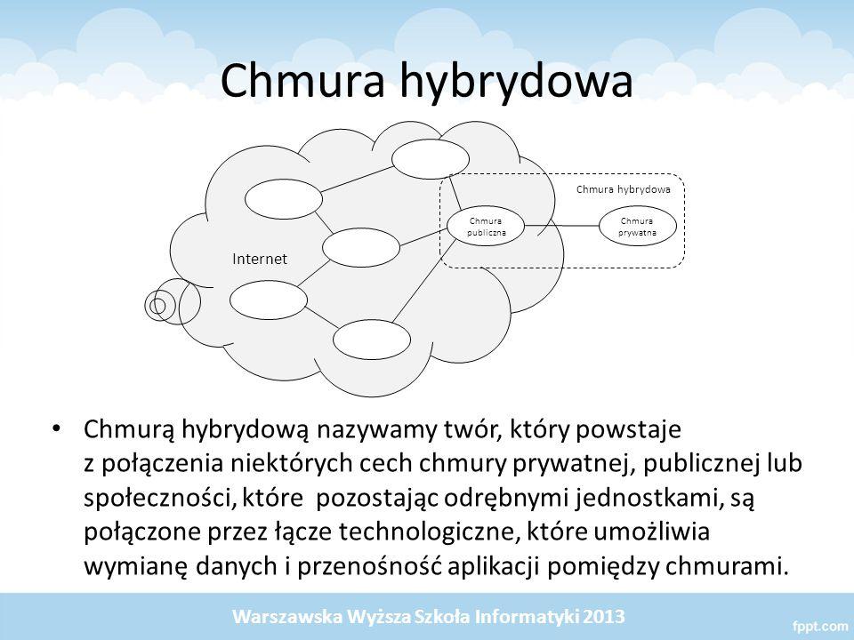 Chmura hybrydowa Internet. Chmura publiczna. Chmura prywatna. Chmura hybrydowa.