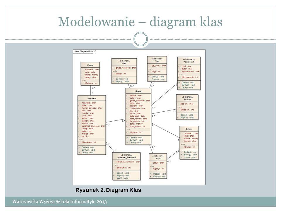Modelowanie – diagram klas