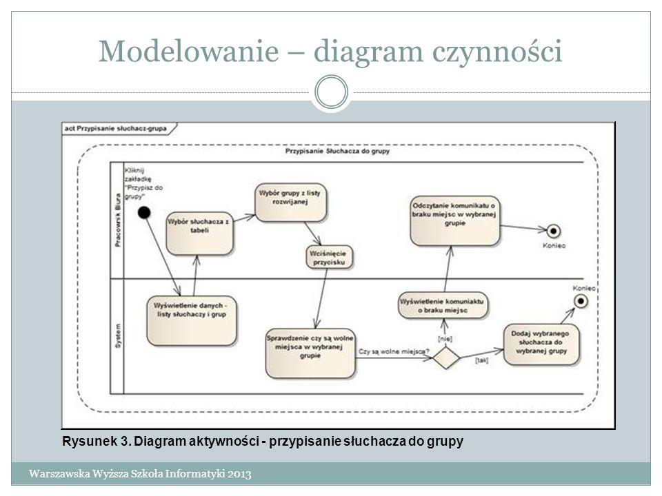 Modelowanie – diagram czynności