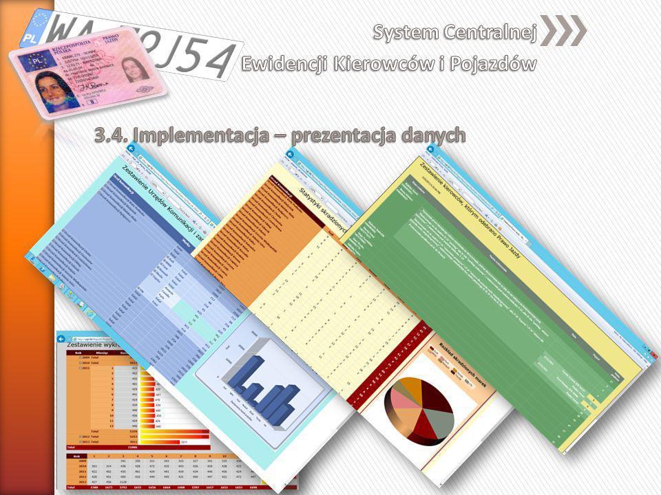 3.4. Implementacja – prezentacja danych