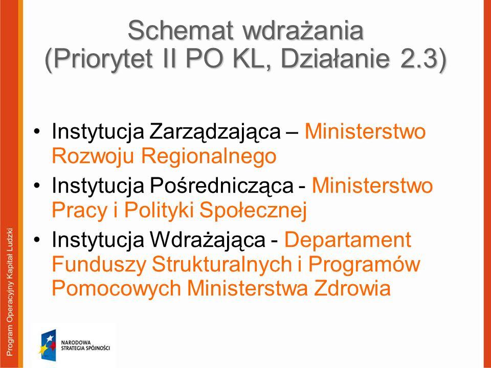 Schemat wdrażania (Priorytet II PO KL, Działanie 2.3)