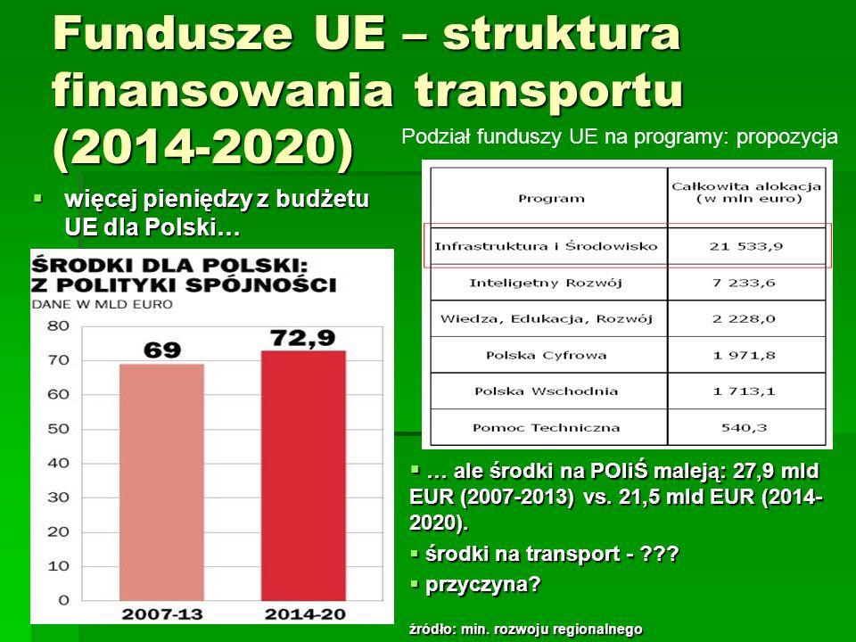 Fundusze UE – struktura finansowania transportu (2014-2020)