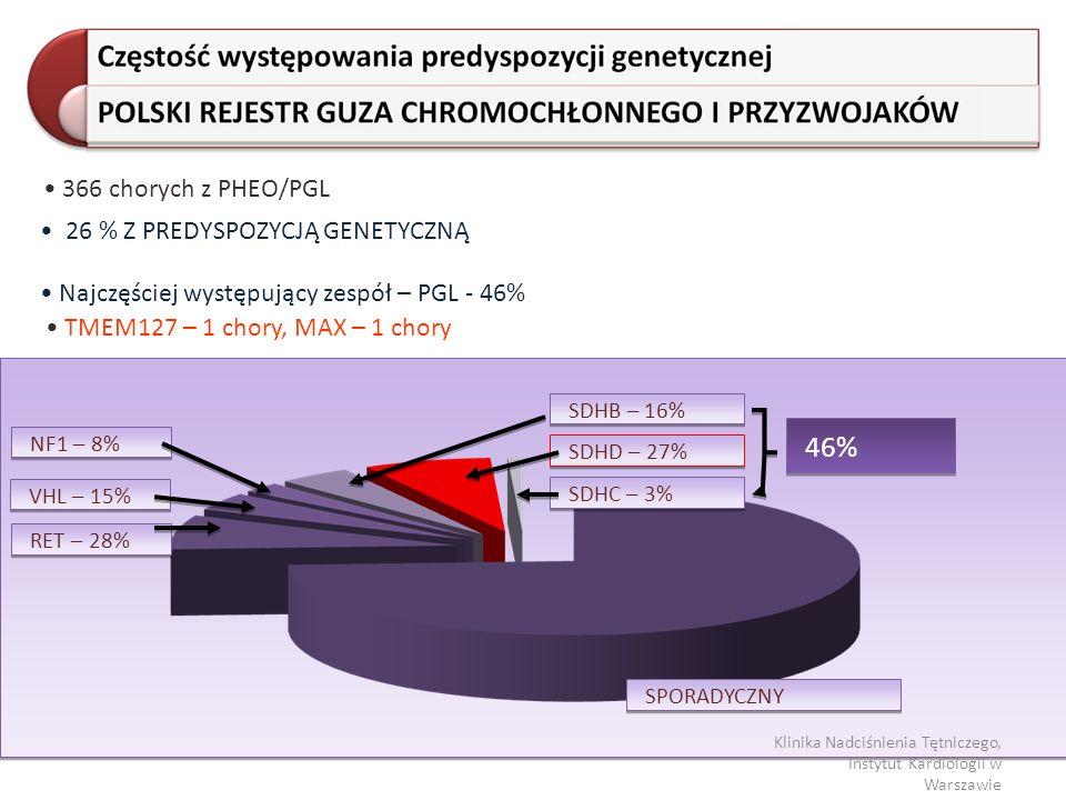 46% 366 chorych z PHEO/PGL 26 % Z PREDYSPOZYCJĄ GENETYCZNĄ