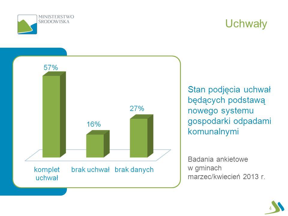 UchwałyStan podjęcia uchwał będących podstawą nowego systemu gospodarki odpadami komunalnymi.