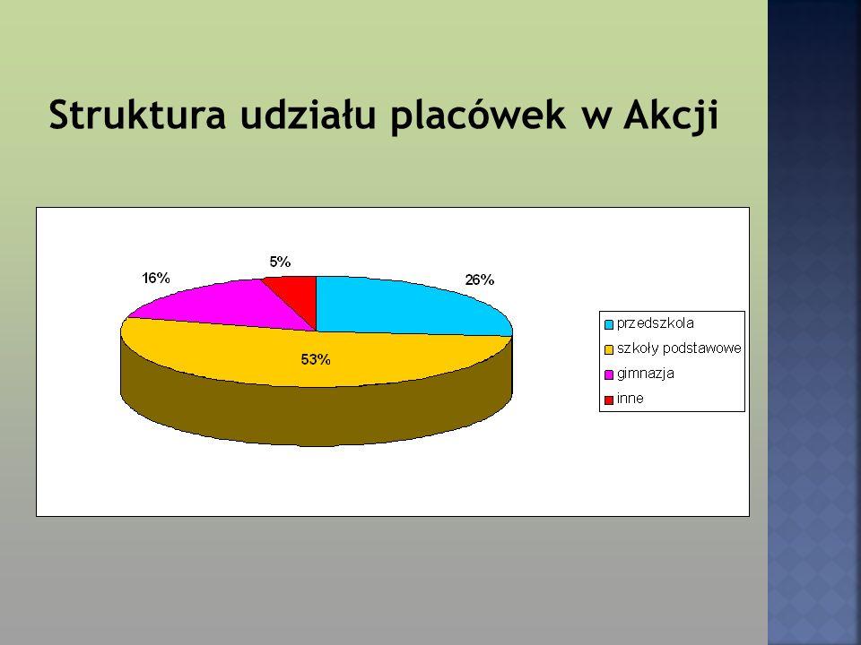 Struktura udziału placówek w Akcji