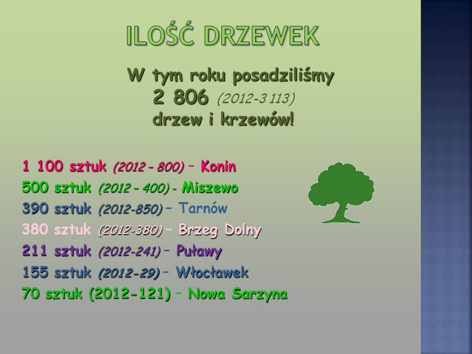 W tym roku posadziliśmy 2 806 (2012-3 113) drzew i krzewów!