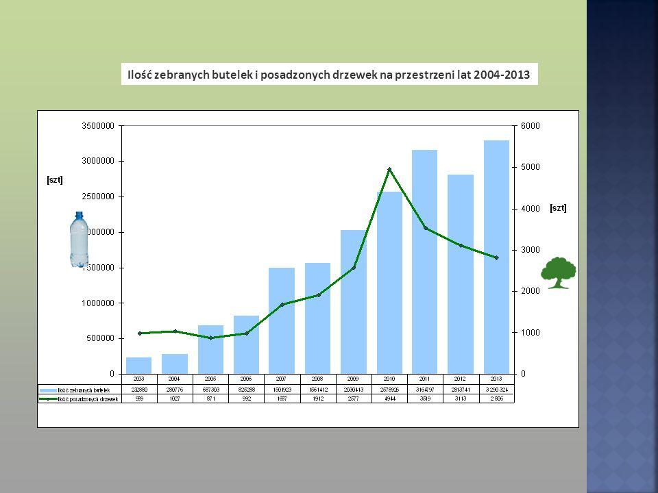 Ilość zebranych butelek i posadzonych drzewek na przestrzeni lat 2004-2013