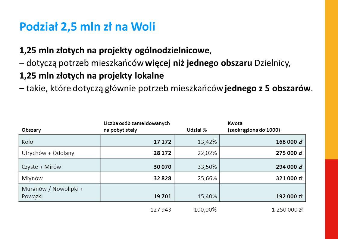 Podział 2,5 mln zł na Woli