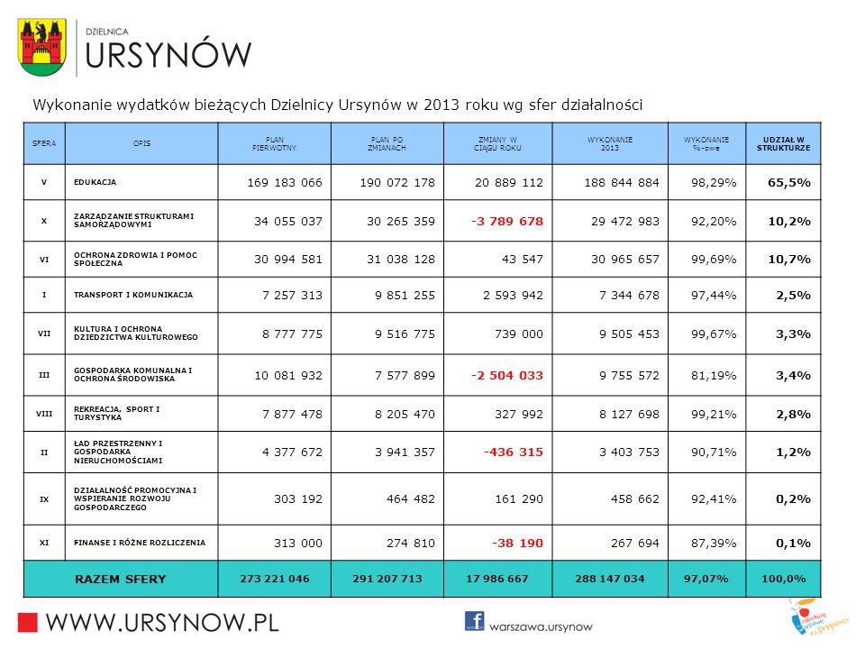 Wykonanie wydatków bieżących Dzielnicy Ursynów w 2013 roku wg sfer działalności