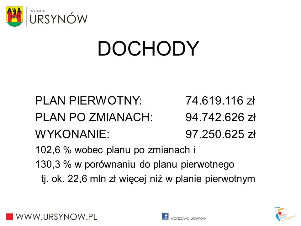 tj. ok. 22,6 mln zł więcej niż w planie pierwotnym