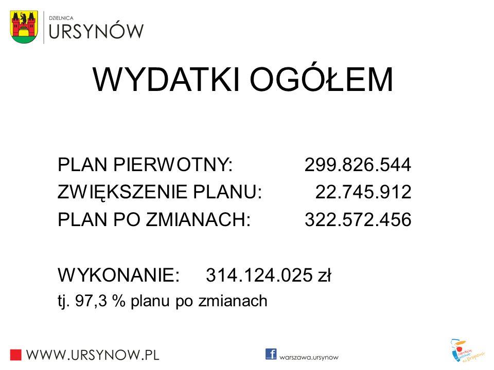 WYDATKI OGÓŁEM PLAN PIERWOTNY: 299.826.544