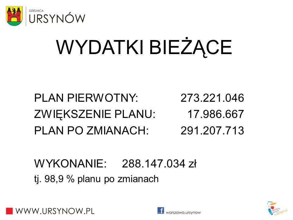 WYDATKI BIEŻĄCE PLAN PIERWOTNY: 273.221.046