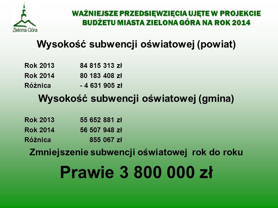 Prawie 3 800 000 zł Wysokość subwencji oświatowej (powiat)