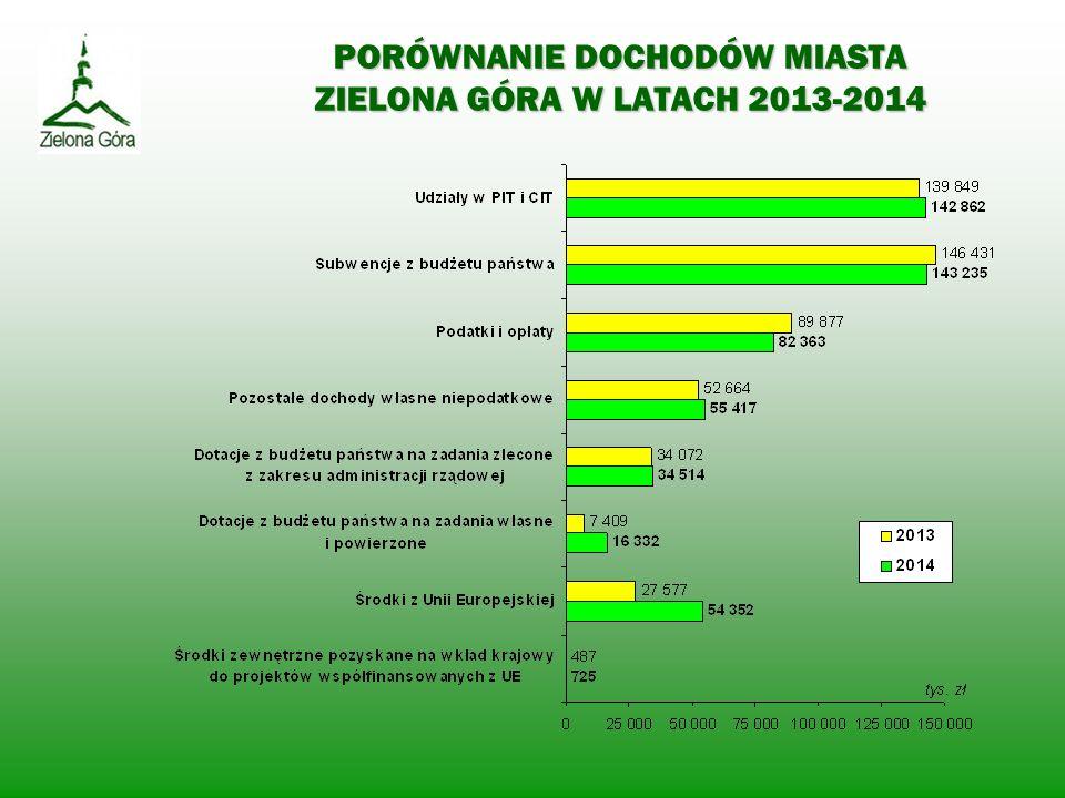 PORÓWNANIE DOCHODÓW MIASTA ZIELONA GÓRA W LATACH 2013-2014