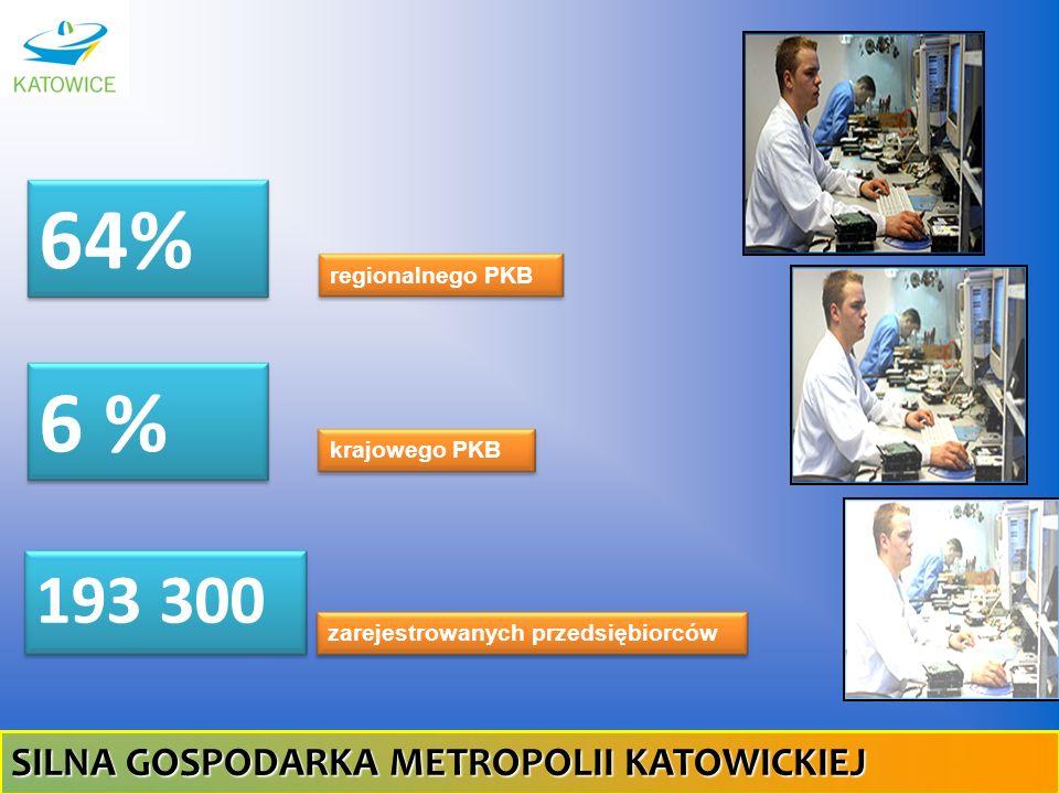 64% 6 % 193 300 SILNA GOSPODARKA METROPOLII KATOWICKIEJ