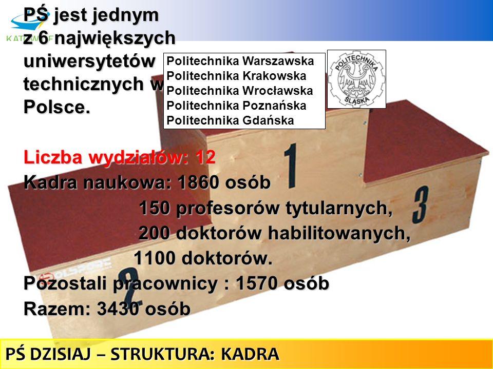PŚ jest jednym z 6 największych uniwersytetów technicznych w Polsce.
