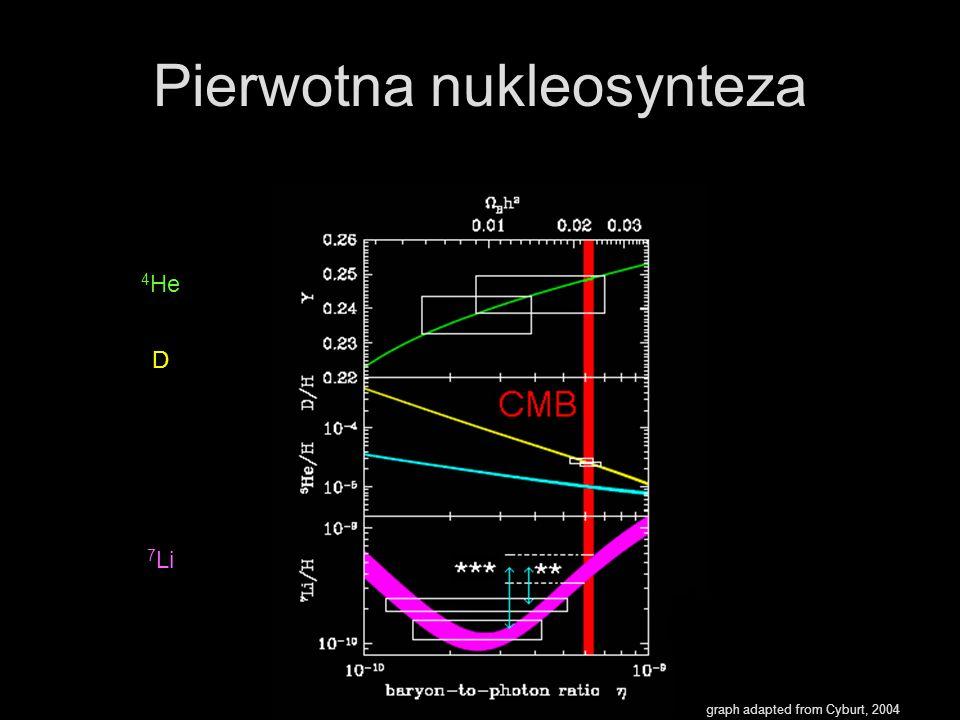 Pierwotna nukleosynteza