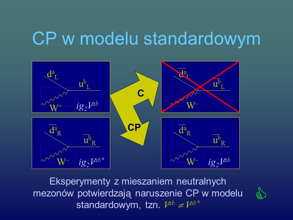 CP w modelu standardowym