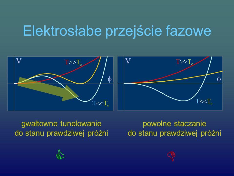 Elektrosłabe przejście fazowe