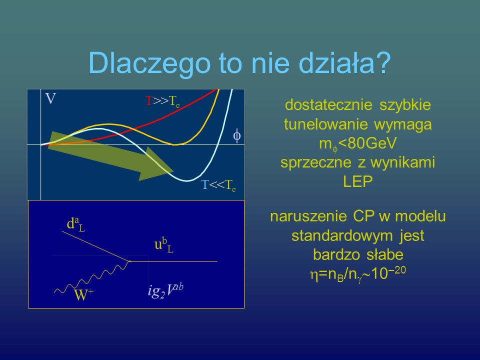 naruszenie CP w modelu standardowym jest bardzo słabe =nB/n10–20