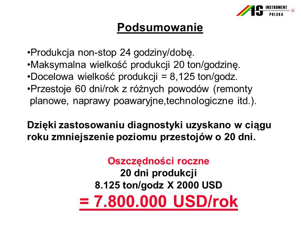 = 7.800.000 USD/rok Podsumowanie Produkcja non-stop 24 godziny/dobę.