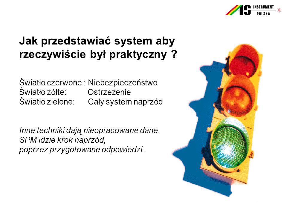 Jak przedstawiać system aby rzeczywiście był praktyczny