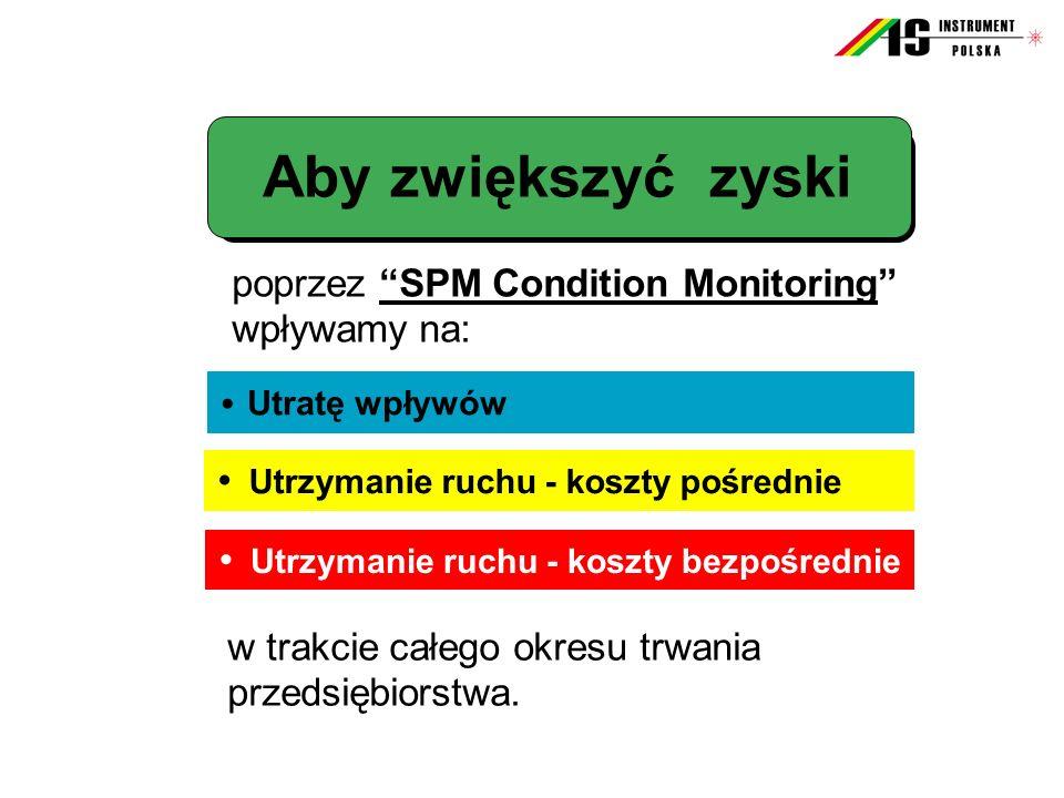 Aby zwiększyć zyski • poprzez SPM Condition Monitoring wpływamy na: