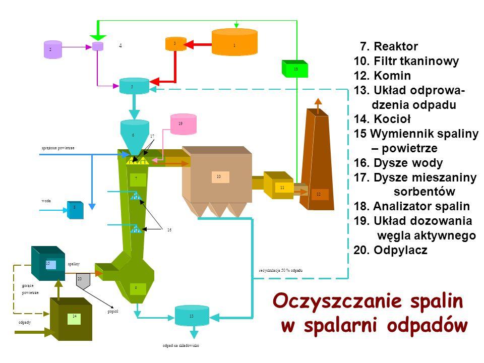 Oczyszczanie spalin w spalarni odpadów 7. Reaktor 10. Filtr tkaninowy