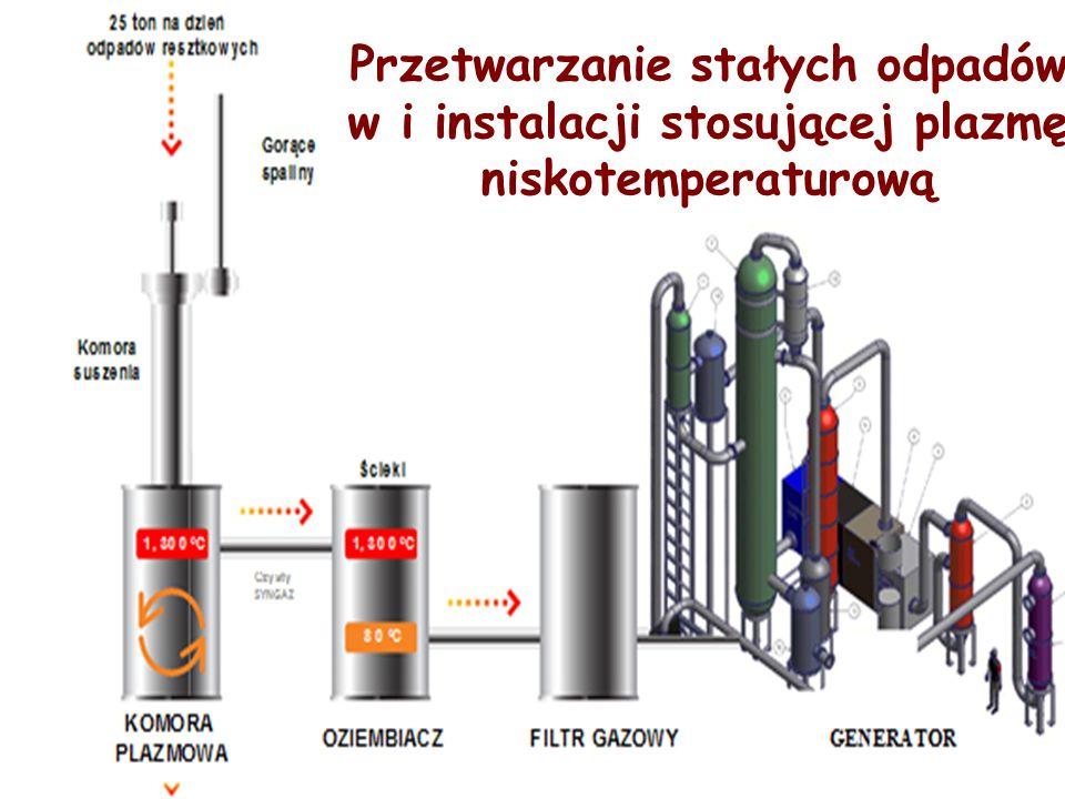 Przetwarzanie stałych odpadów w i instalacji stosującej plazmę niskotemperaturową