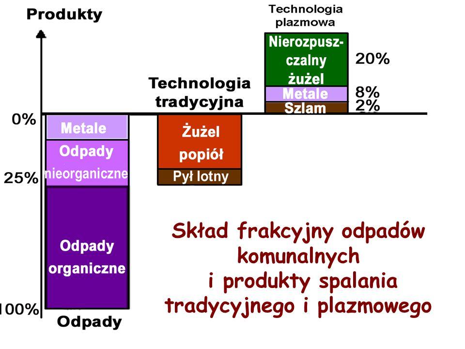 Skład frakcyjny odpadów komunalnych