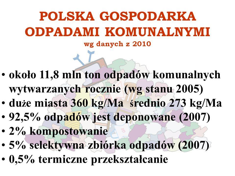 POLSKA GOSPODARKA ODPADAMI KOMUNALNYMI wg danych z 2010