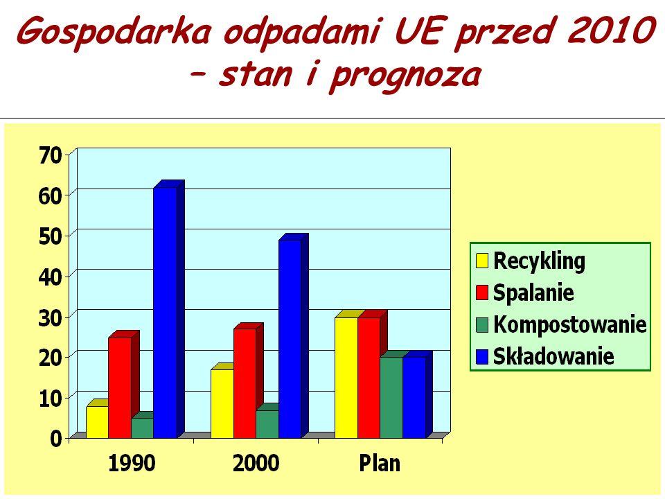 Gospodarka odpadami UE przed 2010 – stan i prognoza