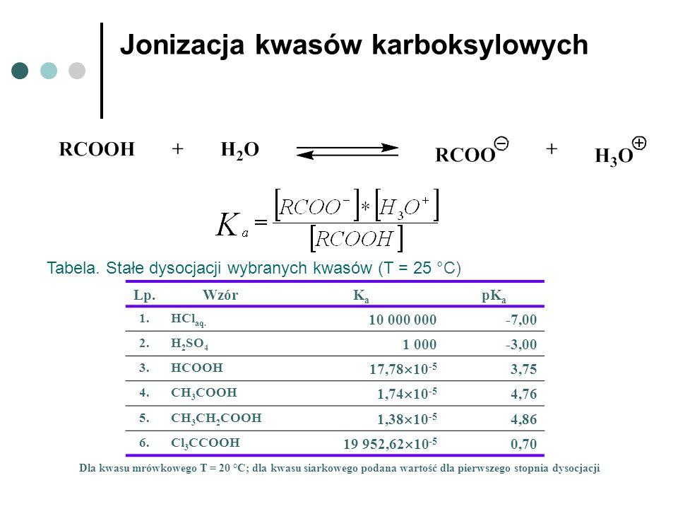 Jonizacja kwasów karboksylowych
