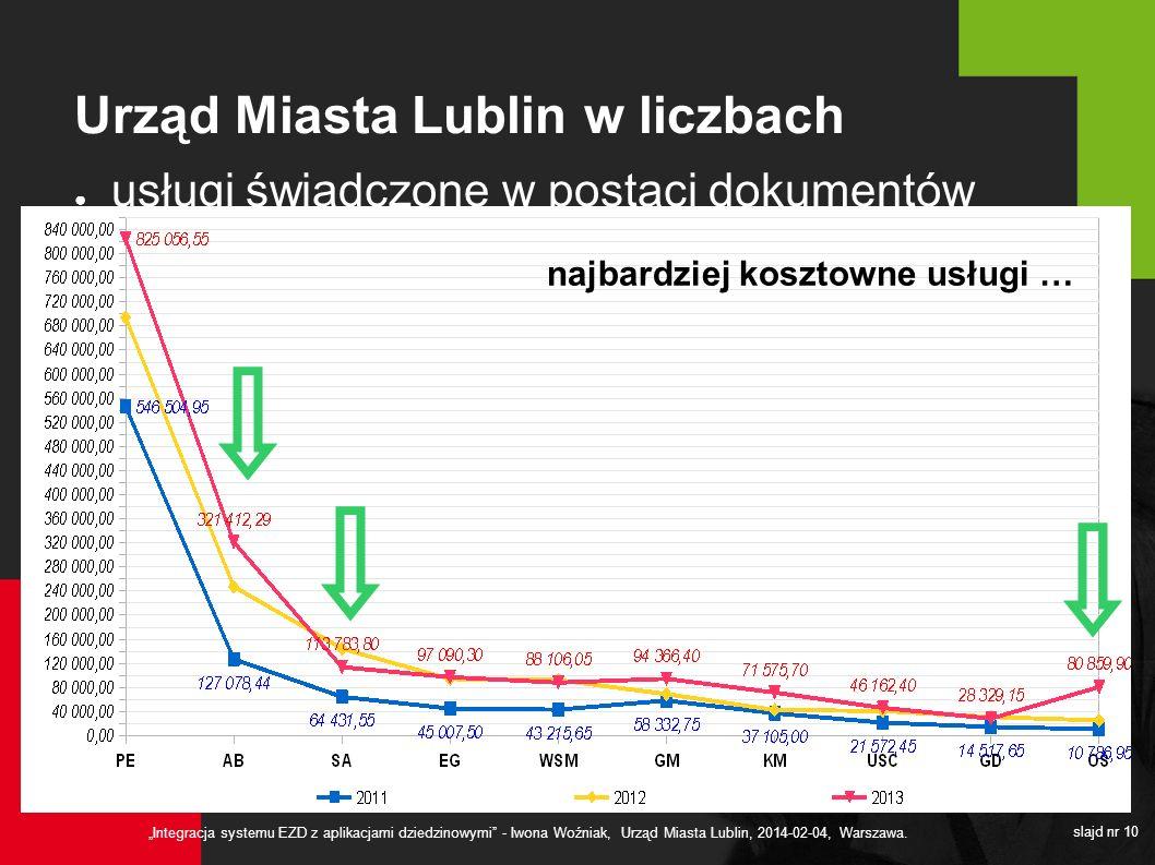 Urząd Miasta Lublin w liczbach