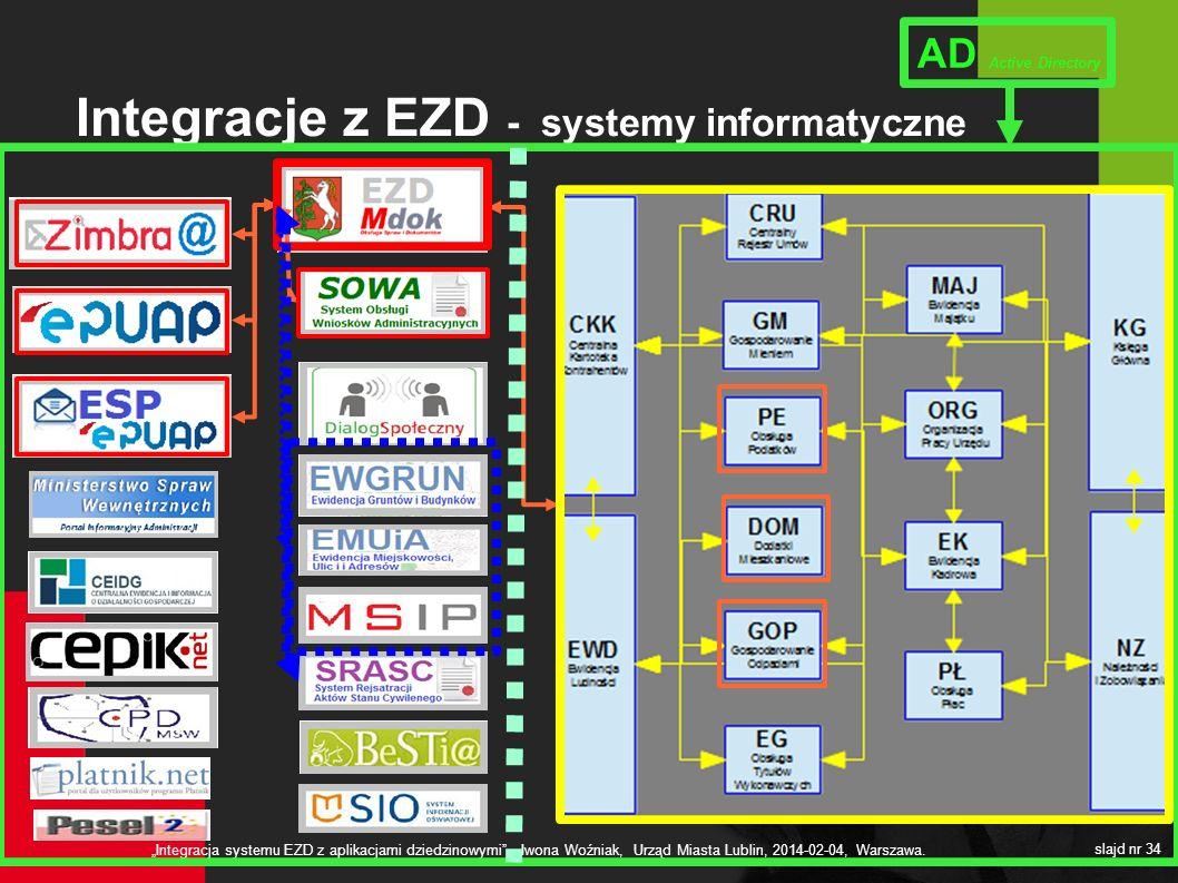 Integracje z EZD - systemy informatyczne