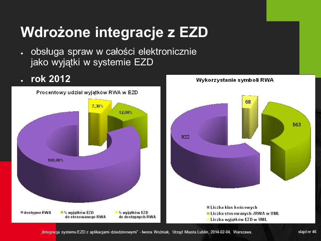Wdrożone integracje z EZD