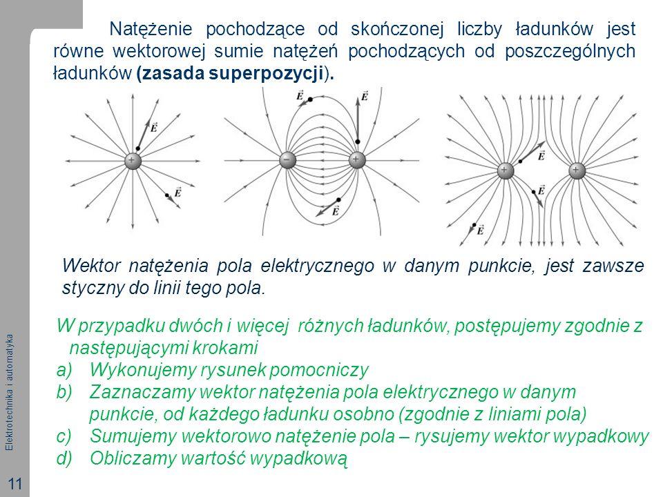 Natężenie pochodzące od skończonej liczby ładunków jest równe wektorowej sumie natężeń pochodzących od poszczególnych ładunków (zasada superpozycji).