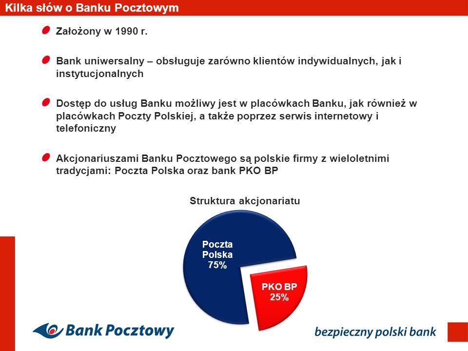 Kilka słów o Banku Pocztowym