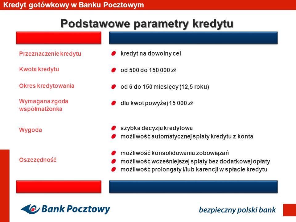 Podstawowe parametry kredytu