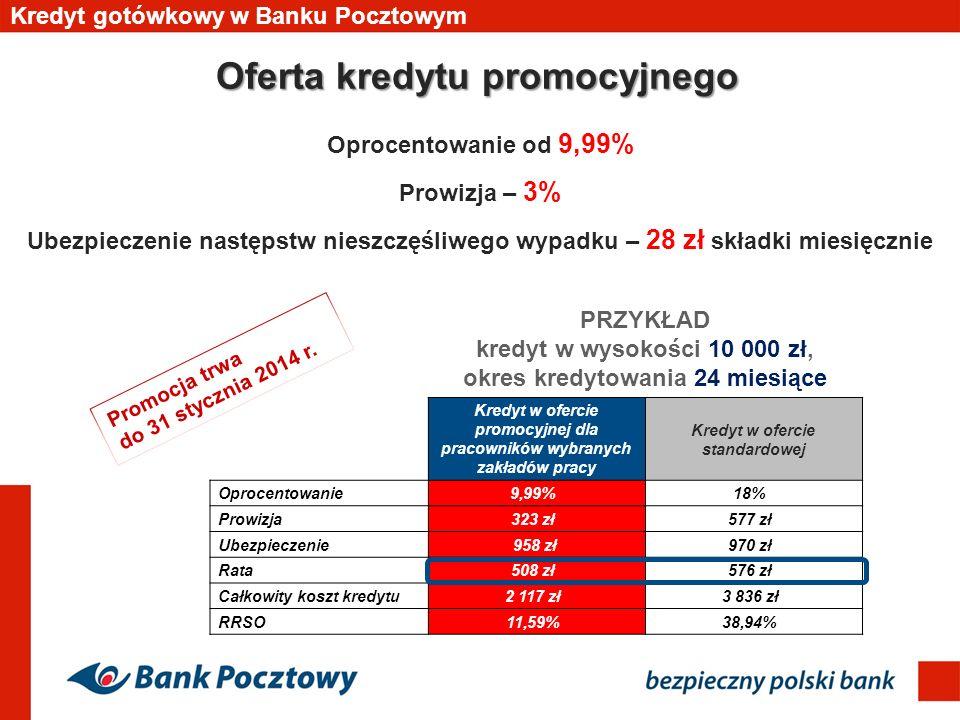 Oferta kredytu promocyjnego