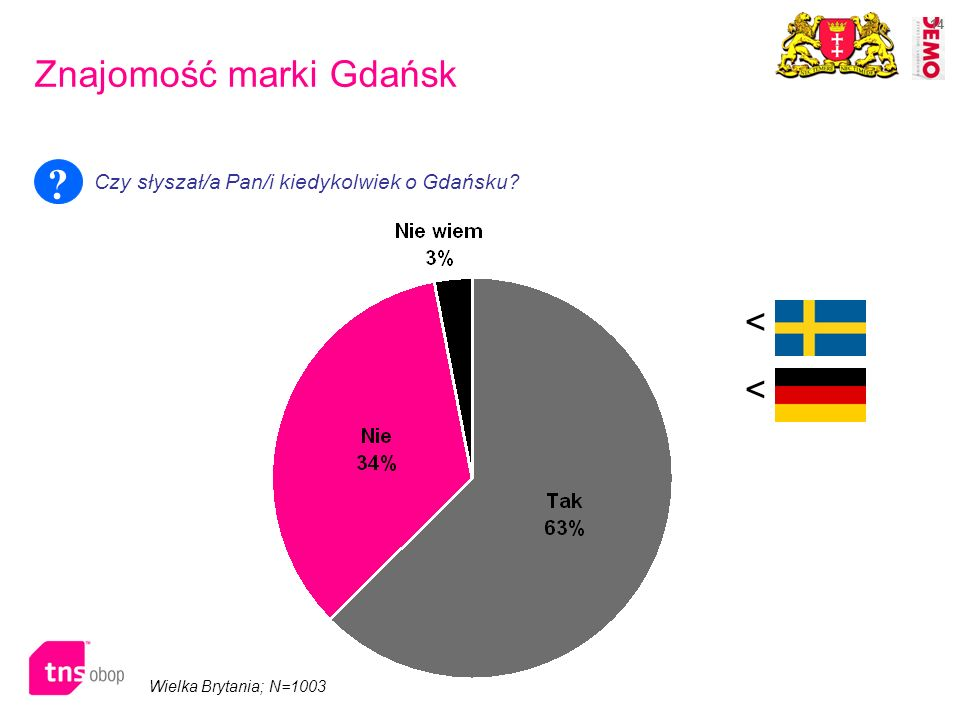 Znajomość marki Gdańsk