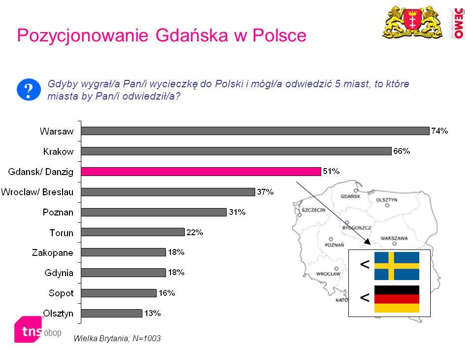 Pozycjonowanie Gdańska w Polsce