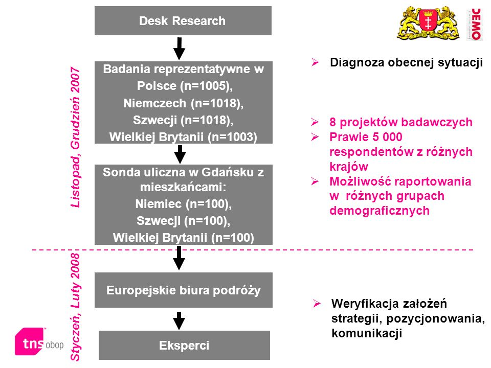 Diagnoza obecnej sytuacji Badania reprezentatywne w Polsce (n=1005),